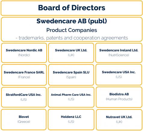 Swedencare Legal Organization